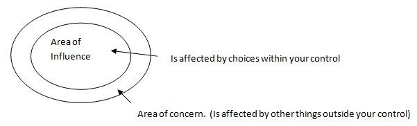 Area of Influence and area of concern